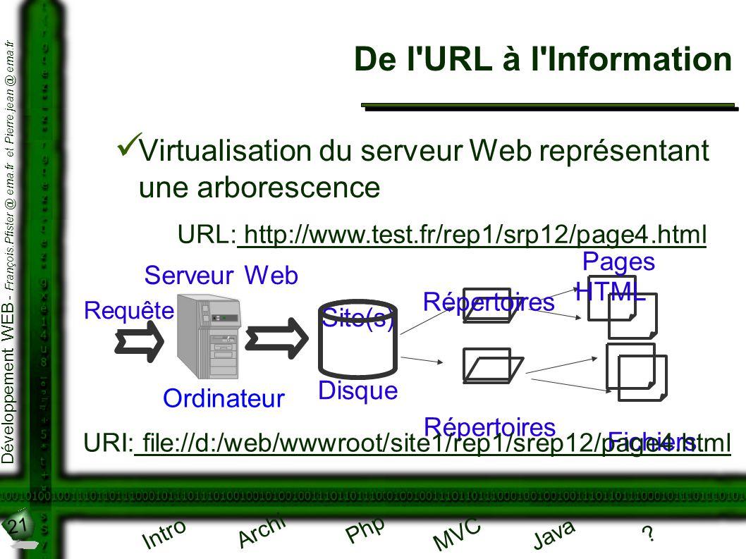 21 Développement WEB - François.Pfister @ ema.fr et Pierre.jean @ ema.fr Intro Archi Php Java ? MVC De l'URL à l'Information Virtualisation du serveur