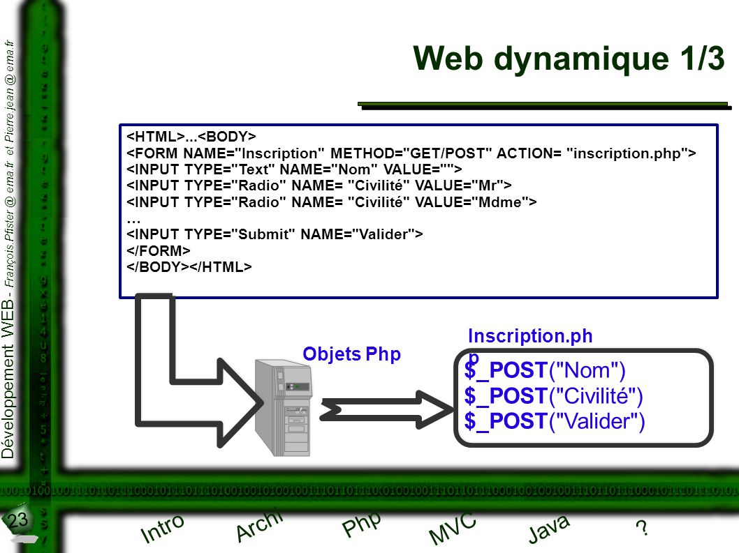 23 Développement WEB - François.Pfister @ ema.fr et Pierre.jean @ ema.fr Intro Archi Php Java ? MVC Web dynamique 1/3 Inscription.ph p $_POST(