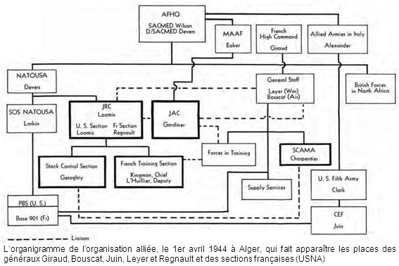 L'organigramme de l'organisation alliée, le 1er avril 1944 à Alger, qui fait apparaître les places des généraux Giraud, Bouscat, Juin, Leyer et Regnau