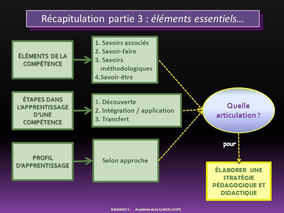 BIABIANY C. - Académie de la GUADELOUPE Récapitulation partie 3 : éléments essentiels… ÉLÉMENTS DE LA COMPÉTENCE 1. Savoirs associés 2. Savoir-faire 3