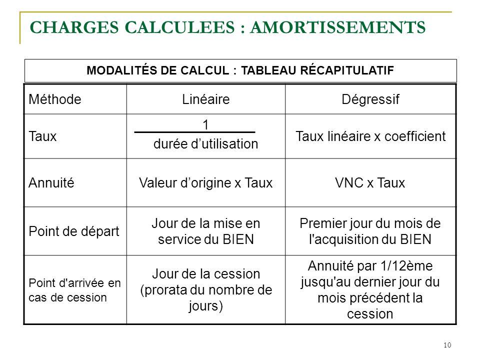 10 CHARGES CALCULEES : AMORTISSEMENTS MéthodeLinéaireDégressif Taux 1 durée d'utilisation Taux linéaire x coefficient AnnuitéValeur d'origine x TauxVN