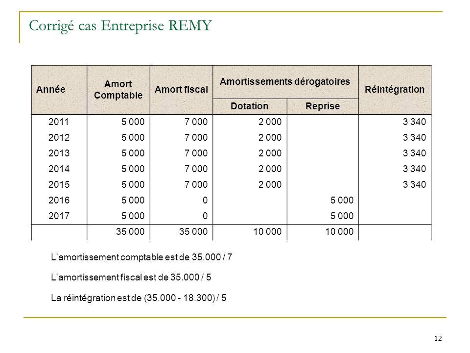 12 Corrigé cas Entreprise REMY Année Amort Comptable Amort fiscal Amortissements dérogatoires Réintégration DotationReprise 20115 0007 0002 000 3 340