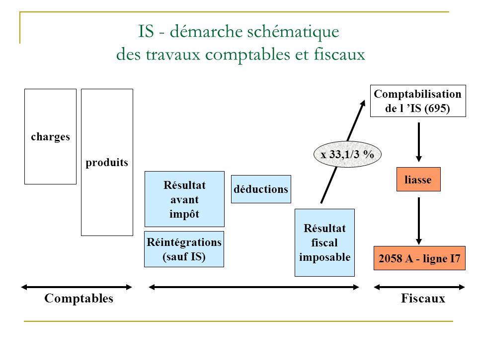 charges produits Résultat avant impôt déductions Résultat fiscal imposable Réintégrations (sauf IS) Comptabilisation de l 'IS (695) liasse 2058 A -