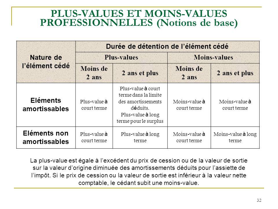 32 PLUS-VALUES ET MOINS-VALUES PROFESSIONNELLES (Notions de base) Nature de l'élément cédé Durée de détention de l'élément cédé Plus-valuesMoins-value