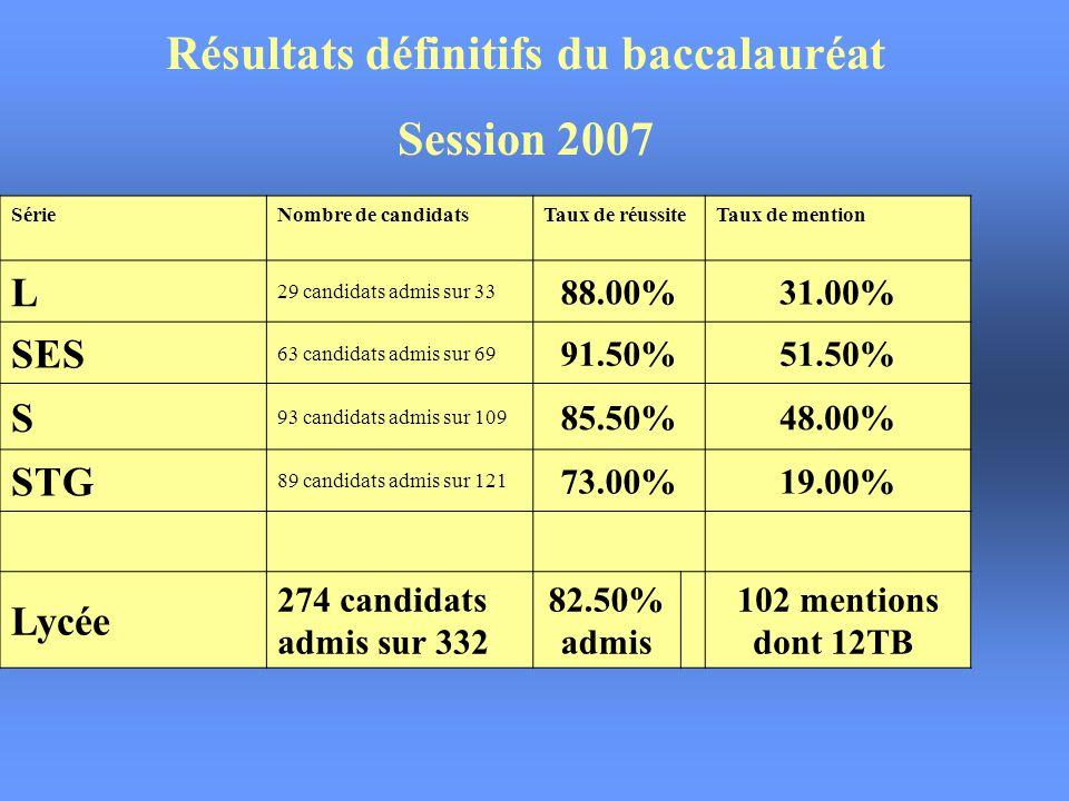 Résultats BTS SESSION 2007 BTS CI89.50%17/19 BTS TC97.00 %34/35 BTS CGO73.50 %11/15 BTS AD72.00 %13/18 Séries STS86.20 %75/87 (80.95%)(68/84)