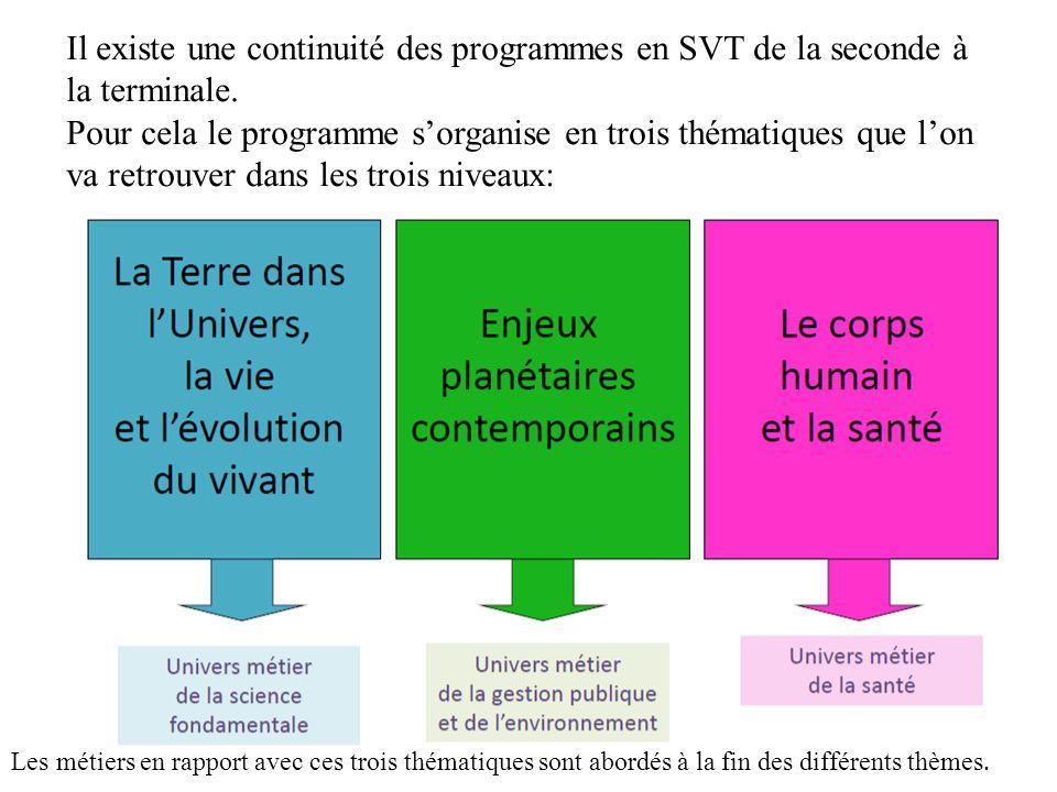 Il existe une continuité des programmes en SVT de la seconde à la terminale. Pour cela le programme s'organise en trois thématiques que l'on va retrou
