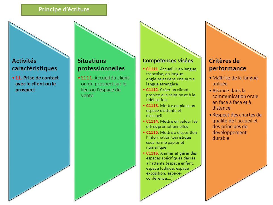 Activités caractéristiques 11. Prise de contact avec le client ou le prospect Situations professionnelles S111. Accueil du client ou du prospect sur l