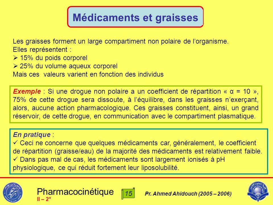 Pharmacocinétique Pr. Ahmed Ahidouch (2005 – 2006) Médicaments et graisses II – 2° Les graisses forment un large compartiment non polaire de l'organis