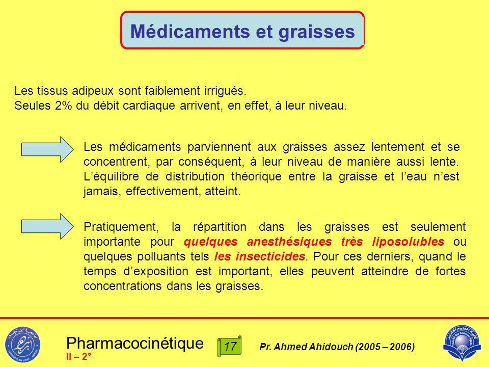 Pharmacocinétique Pr. Ahmed Ahidouch (2005 – 2006) Médicaments et graisses II – 2° Les tissus adipeux sont faiblement irrigués. Seules 2% du débit car