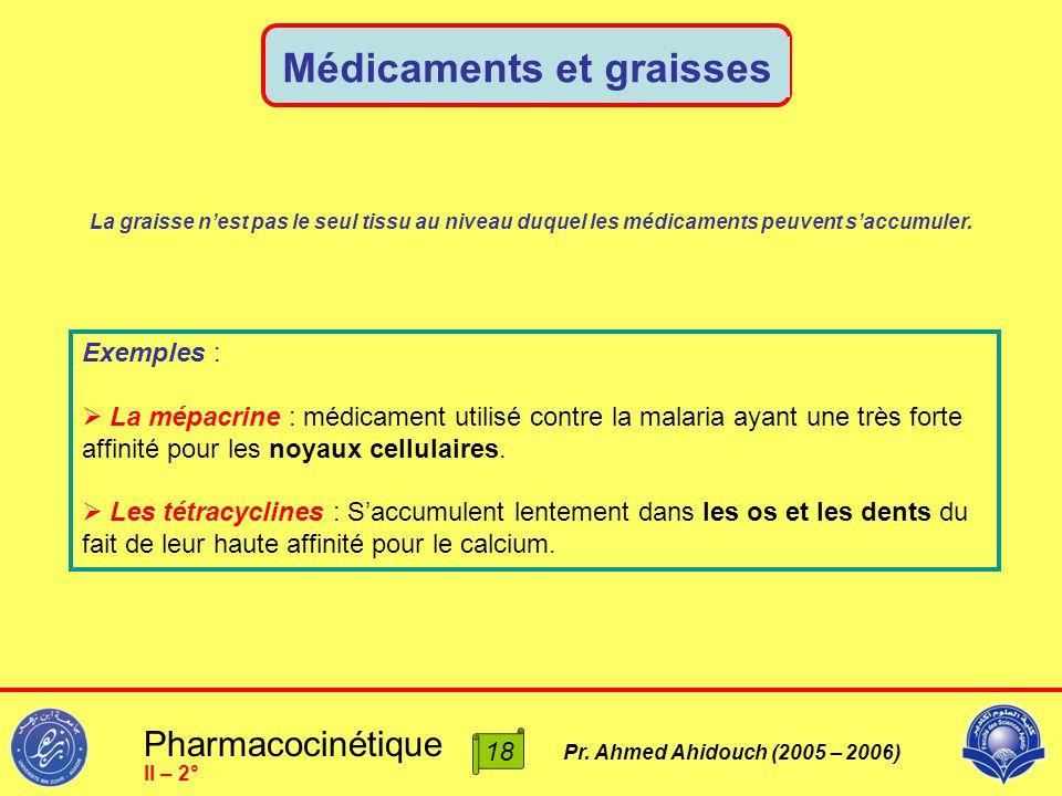 Pharmacocinétique Pr. Ahmed Ahidouch (2005 – 2006) Médicaments et graisses II – 2° La graisse n'est pas le seul tissu au niveau duquel les médicaments
