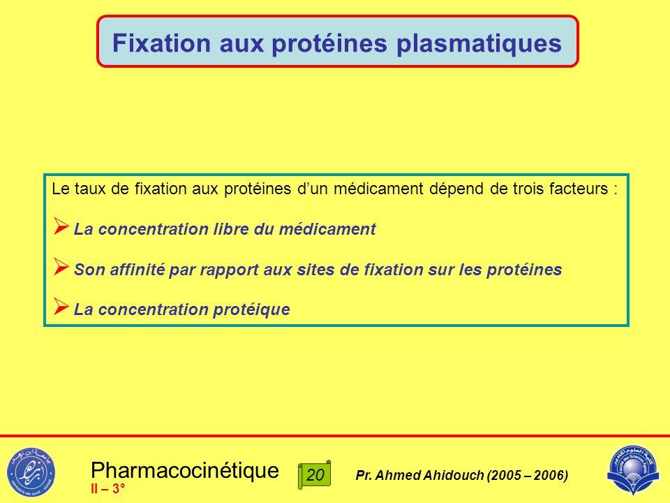 Pharmacocinétique Pr. Ahmed Ahidouch (2005 – 2006) Fixation aux protéines plasmatiques II – 3° 20 Le taux de fixation aux protéines d'un médicament dé