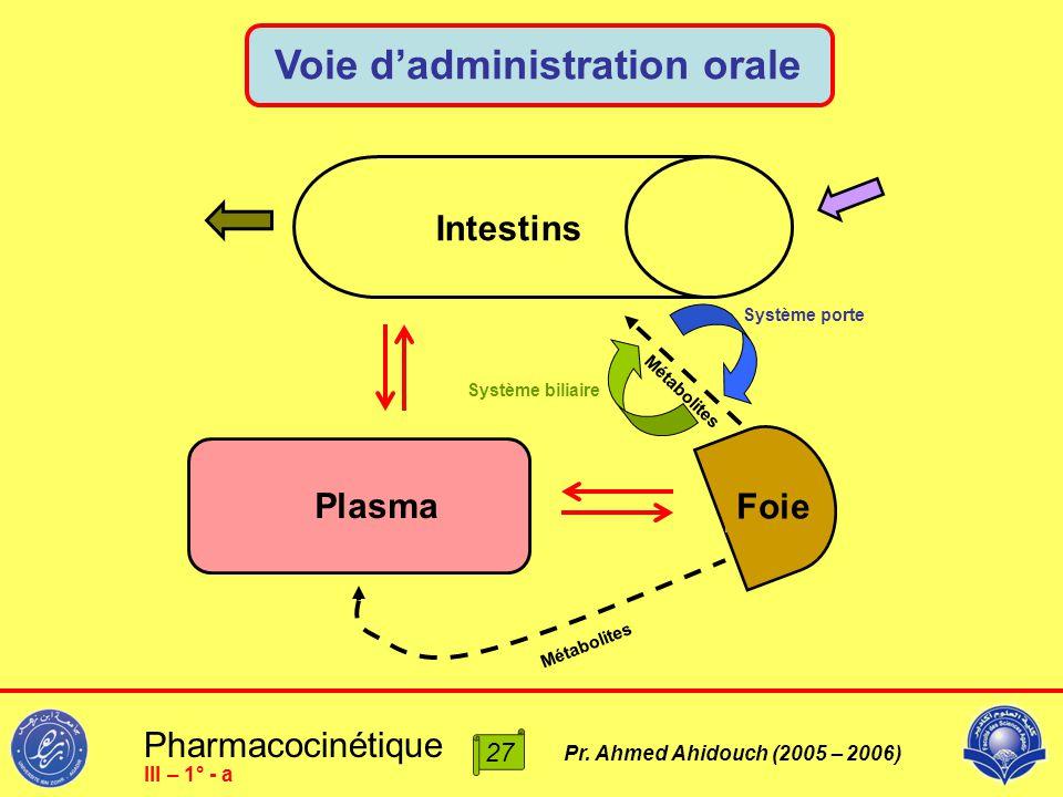 Pharmacocinétique Pr. Ahmed Ahidouch (2005 – 2006) Plasma Foie Intestins Système porte Système biliaire Métabolites Voie d'administration orale 27 III