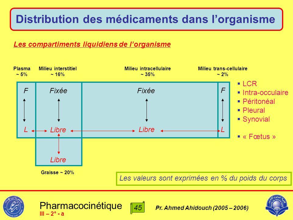 Pharmacocinétique Pr. Ahmed Ahidouch (2005 – 2006) Distribution des médicaments dans l'organisme 45 III – 2° - a Les compartiments liquidiens de l'org