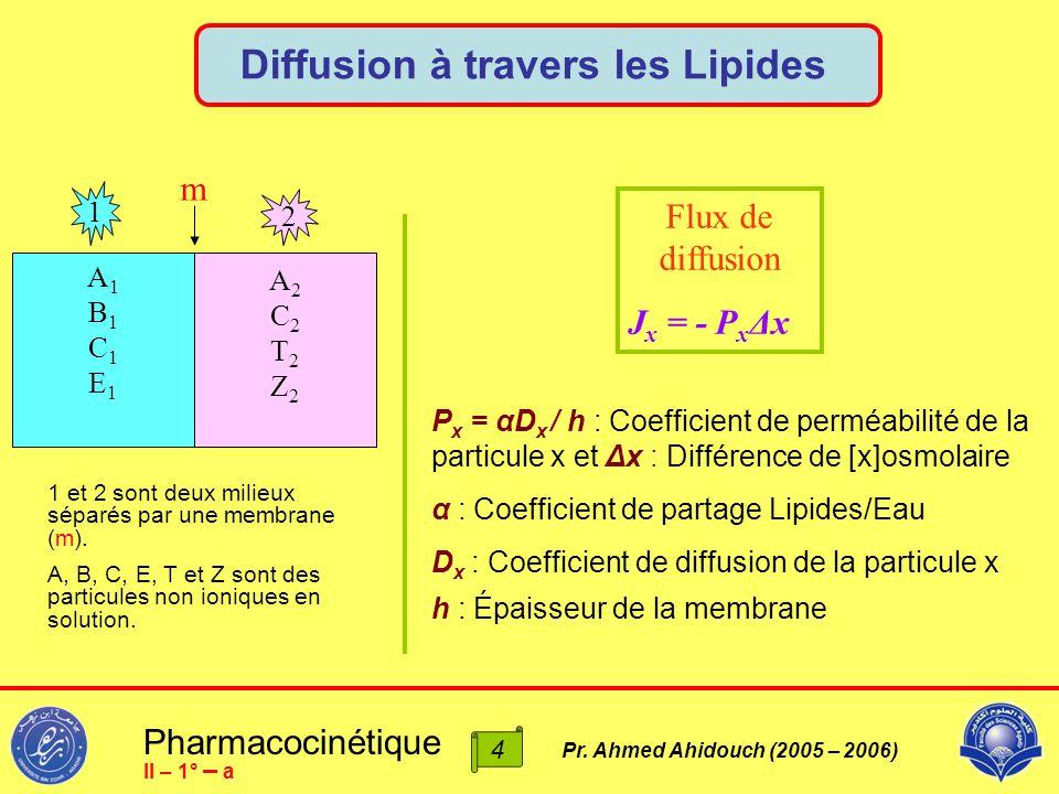 1 et 2 sont deux milieux séparés par une membrane (m). A, B, C, E, T et Z sont des particules non ioniques en solution. A1B1C1E1A1B1C1E1 A2C2T2Z2A2C2T