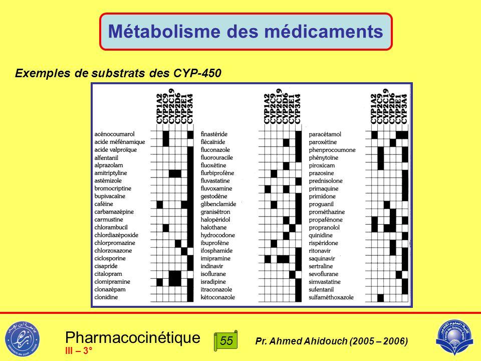 Pharmacocinétique Pr. Ahmed Ahidouch (2005 – 2006) Métabolisme des médicaments 55 III – 3° Exemples de substrats des CYP-450