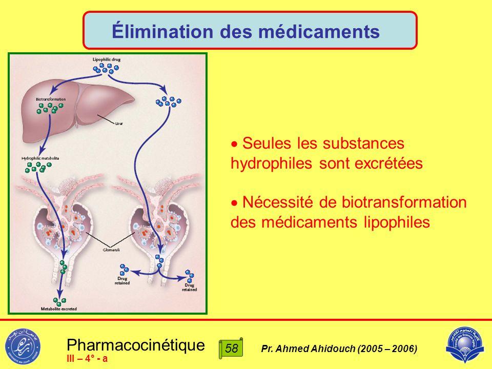 Pharmacocinétique Pr. Ahmed Ahidouch (2005 – 2006) Élimination des médicaments  Seules les substances hydrophiles sont excrétées  Nécessité de biotr