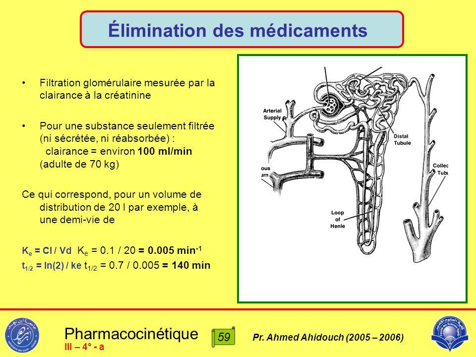Pharmacocinétique Pr. Ahmed Ahidouch (2005 – 2006) Élimination des médicaments 59 III – 4° - a Schéma rein Filtration glomérulaire mesurée par la clai