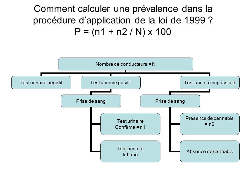 Comment calculer une prévalence dans la procédure d'application de la loi de 1999 ? P = (n1 + n2 / N) x 100 Nombre de conducteurs = N Test urinaire né