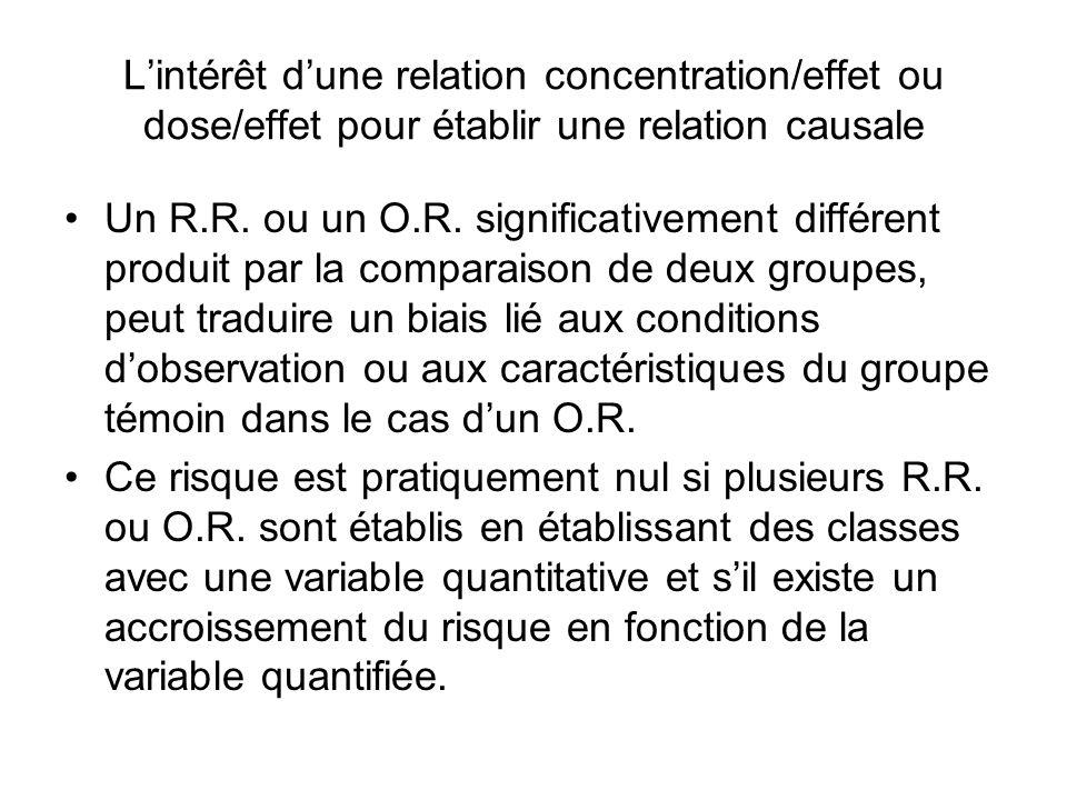 L'intérêt d'une relation concentration/effet ou dose/effet pour établir une relation causale Un R.R. ou un O.R. significativement différent produit pa