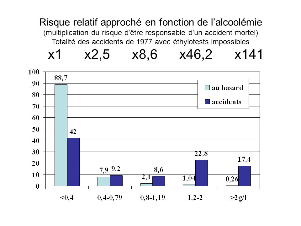 Risque relatif approché en fonction de l'alcoolémie (multiplication du risque d'être responsable d'un accident mortel) Totalité des accidents de 1977