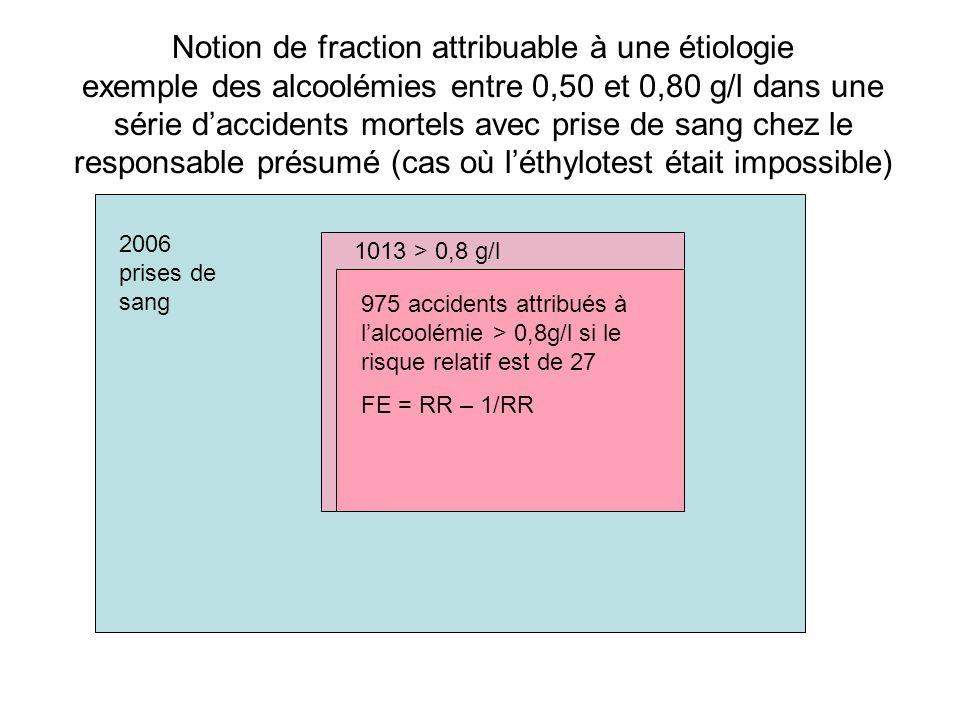 Notion de fraction attribuable à une étiologie exemple des alcoolémies entre 0,50 et 0,80 g/l dans une série d'accidents mortels avec prise de sang chez le responsable présumé (cas où l'éthylotest était impossible) 2006 prises de sang 1013 > 0,8 g/l 975 accidents attribués à l'alcoolémie > 0,8g/l si le risque relatif est de 27 FE = RR – 1/RR