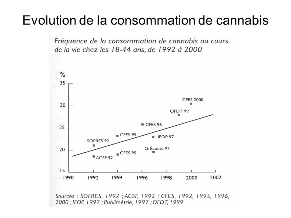 Evolution de la consommation de cannabis