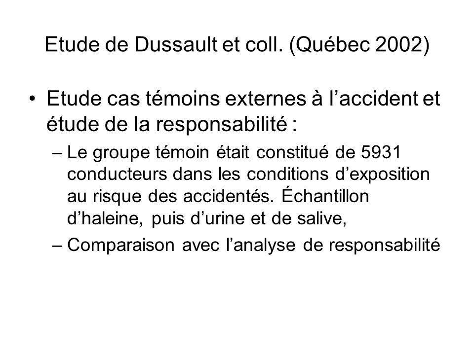Etude de Dussault et coll. (Québec 2002) Etude cas témoins externes à l'accident et étude de la responsabilité : –Le groupe témoin était constitué de