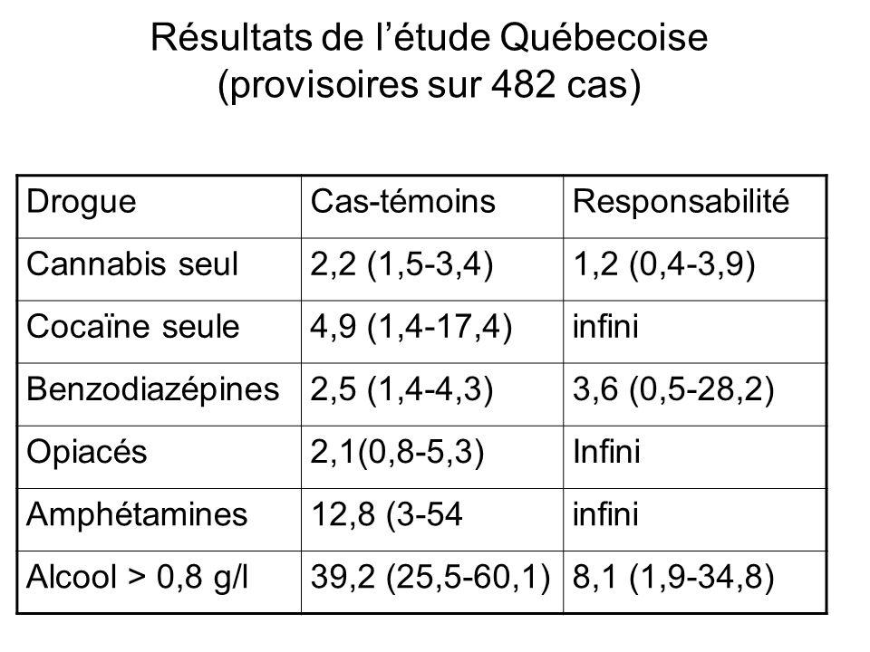 Résultats de l'étude Québecoise (provisoires sur 482 cas) DrogueCas-témoinsResponsabilité Cannabis seul2,2 (1,5-3,4)1,2 (0,4-3,9) Cocaïne seule4,9 (1,4-17,4)infini Benzodiazépines2,5 (1,4-4,3)3,6 (0,5-28,2) Opiacés2,1(0,8-5,3)Infini Amphétamines12,8 (3-54infini Alcool > 0,8 g/l39,2 (25,5-60,1)8,1 (1,9-34,8)
