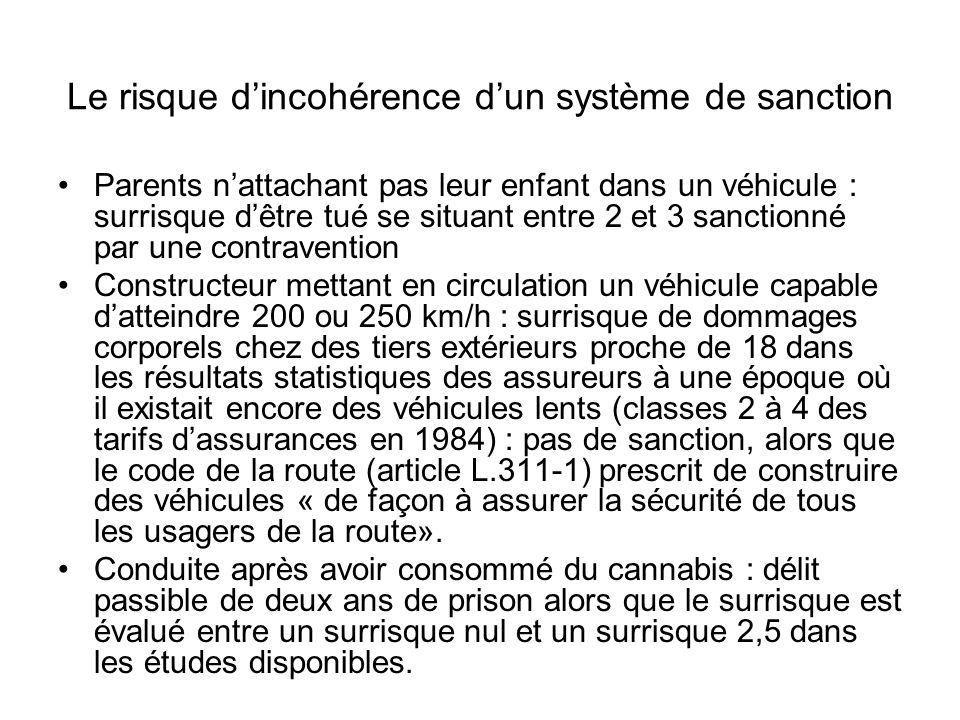 Le risque d'incohérence d'un système de sanction Parents n'attachant pas leur enfant dans un véhicule : surrisque d'être tué se situant entre 2 et 3 sanctionné par une contravention Constructeur mettant en circulation un véhicule capable d'atteindre 200 ou 250 km/h : surrisque de dommages corporels chez des tiers extérieurs proche de 18 dans les résultats statistiques des assureurs à une époque où il existait encore des véhicules lents (classes 2 à 4 des tarifs d'assurances en 1984) : pas de sanction, alors que le code de la route (article L.311-1) prescrit de construire des véhicules « de façon à assurer la sécurité de tous les usagers de la route».