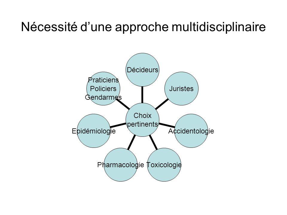 Nécessité d'une approche multidisciplinaire Choix pertinents DécideursJuristesAccidentologieToxicologiePharmacologieEpidémiologie Praticiens Policiers Gendarmes