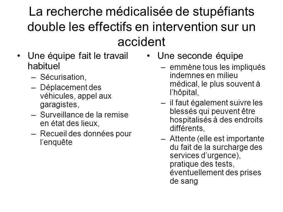 La recherche médicalisée de stupéfiants double les effectifs en intervention sur un accident Une équipe fait le travail habituel –Sécurisation, –Dépla