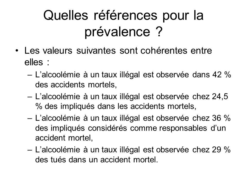 Quelles références pour la prévalence ? Les valeurs suivantes sont cohérentes entre elles : –L'alcoolémie à un taux illégal est observée dans 42 % des