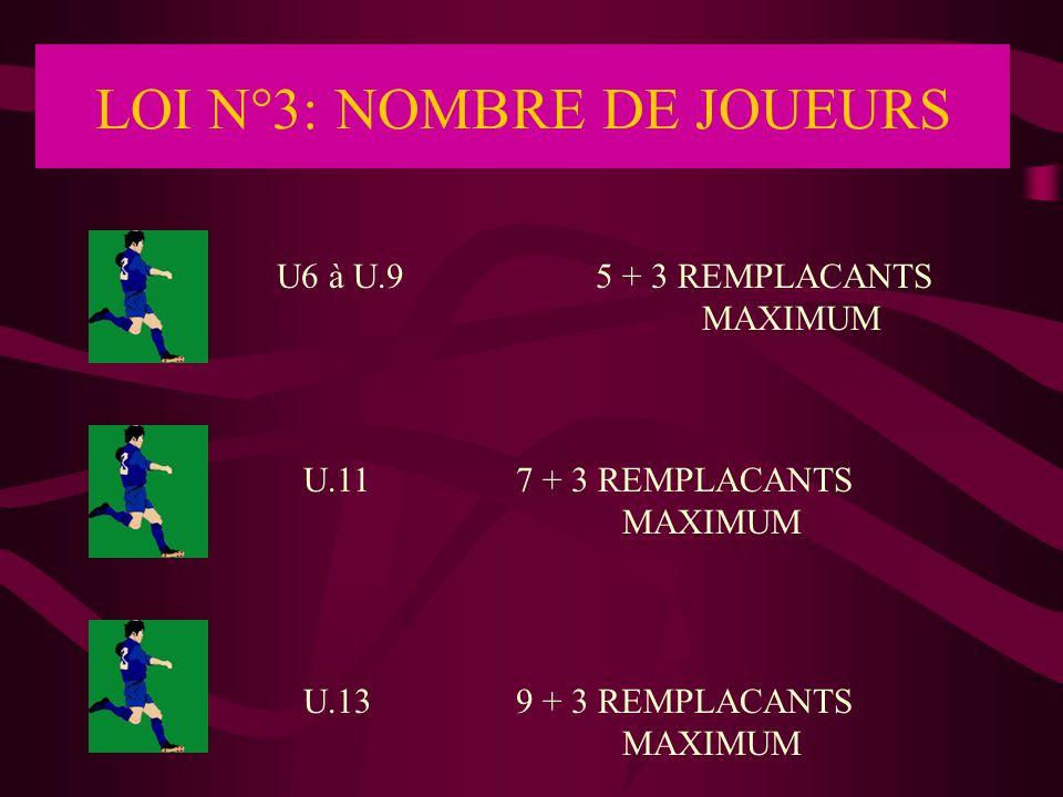 LOI N°3: NOMBRE DE JOUEURS En football à 7, une équipe présentant moins de 6 joueurs est déclarée forfait.