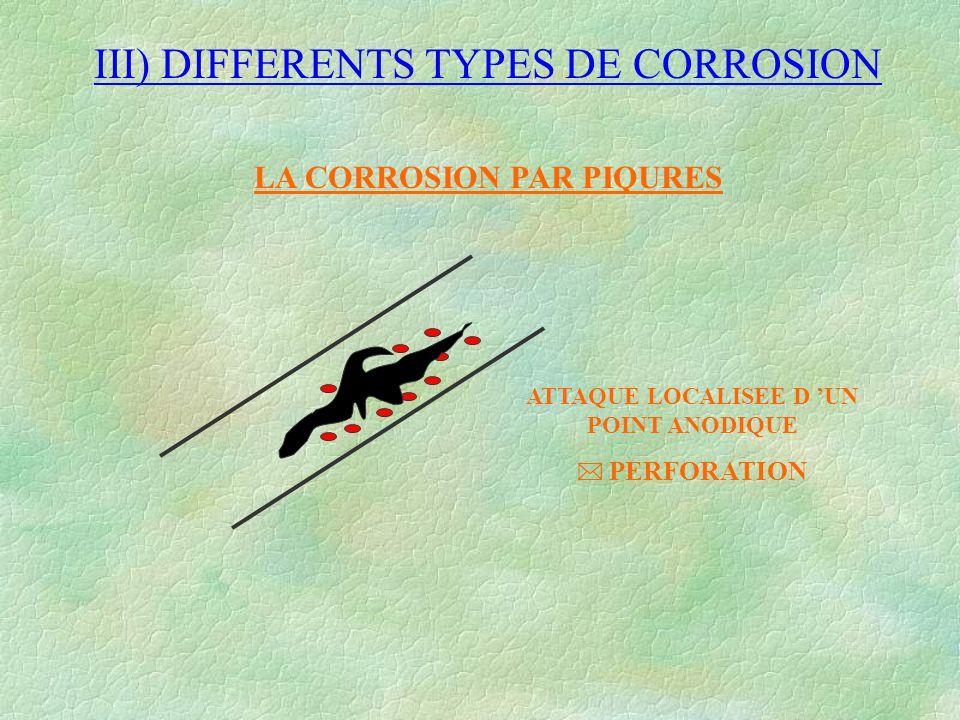 III) DIFFERENTS TYPES DE CORROSION LA CORROSION PAR PIQURES ATTAQUE LOCALISEE D 'UN POINT ANODIQUE  PERFORATION