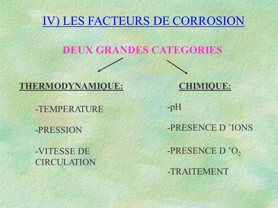 IV) LES FACTEURS DE CORROSION DEUX GRANDES CATEGORIES THERMODYNAMIQUE: -TEMPERATURE -PRESSION -VITESSE DE CIRCULATION CHIMIQUE: -pH -PRESENCE D 'IONS
