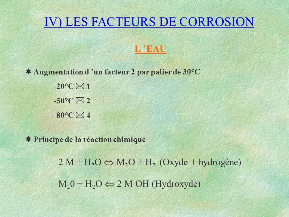 IV) LES FACTEURS DE CORROSION L 'EAU  Augmentation d 'un facteur 2 par palier de 30°C -20°C  1 -50°C  2 -80°C  4  Principe de la réaction chimiqu