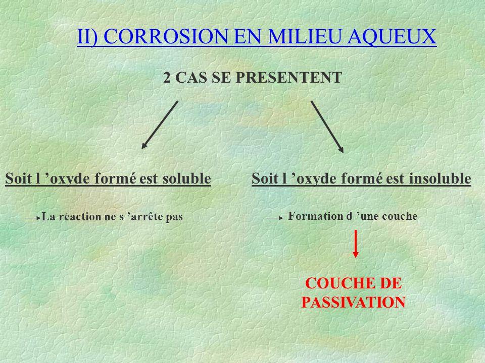 II) CORROSION EN MILIEU AQUEUX LA COUCHE DE PASSIVATION METAL X X X X X X X X X X X X X X X X X X X X X X X OH -, H 2, Oxydes, Ions IONS EN SOLUTION Il y a échange permanent Du point de vue chimique  C 'EST UN EQUILIBRE nb:Modification possible dès le changement d 'une des conditions