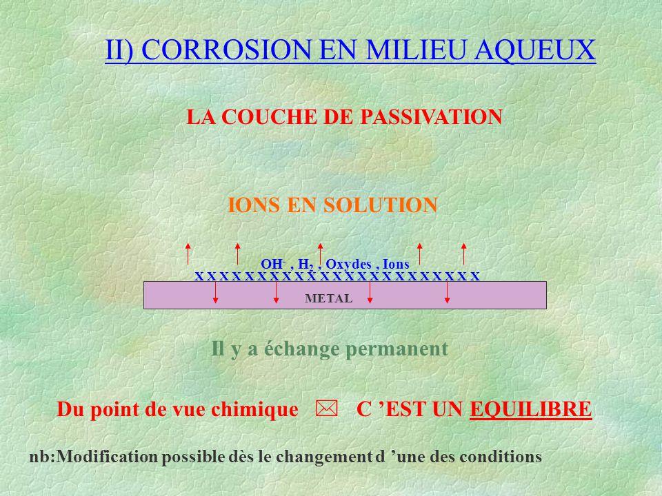II) CORROSION EN MILIEU AQUEUX LA COUCHE DE PASSIVATION METAL X X X X X X X X X X X X X X X X X X X X X X X OH -, H 2, Oxydes, Ions IONS EN SOLUTION I