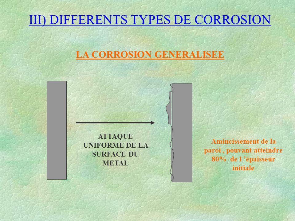 III) DIFFERENTS TYPES DE CORROSION LA CORROSION GENERALISEE ATTAQUE UNIFORME DE LA SURFACE DU METAL Amincissement de la paroi, pouvant atteindre 80% d