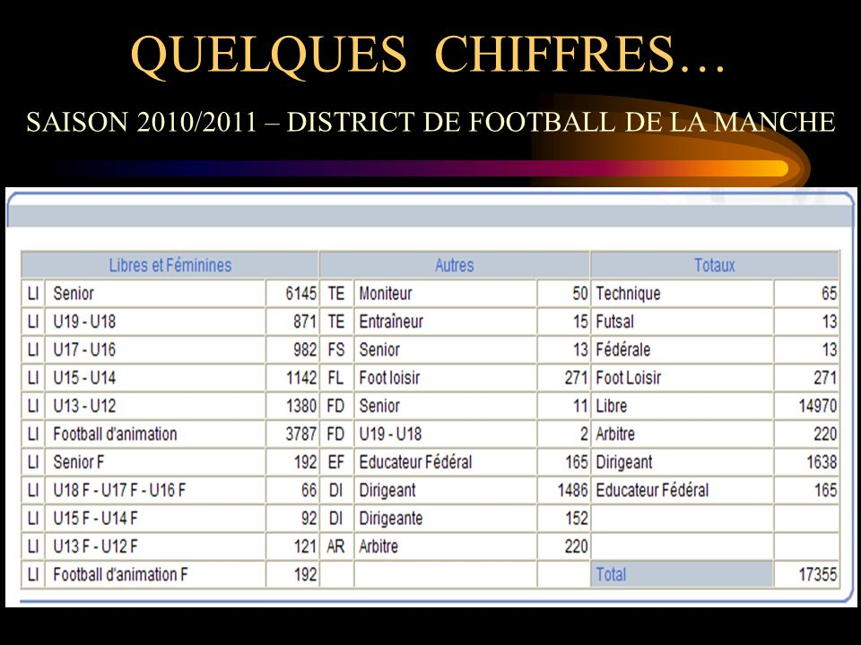 L'ORGANISATION DU FOOTBALL D'ANIMATION