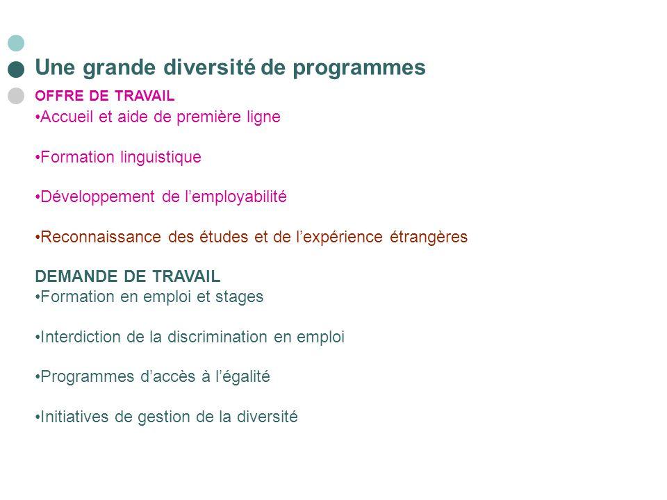 Une grande diversité de programmes OFFRE DE TRAVAIL Accueil et aide de première ligne Formation linguistique Développement de l'employabilité Reconnai