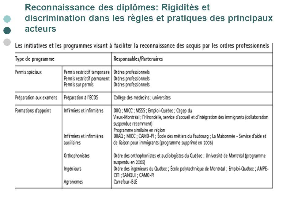 Reconnaissance des diplômes: Rigidités et discrimination dans les règles et pratiques des principaux acteurs
