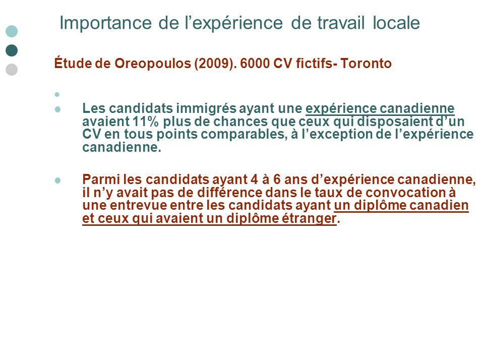 Étude de Oreopoulos (2009). 6000 CV fictifs- Toronto Les candidats immigrés ayant une expérience canadienne avaient 11% plus de chances que ceux qui d