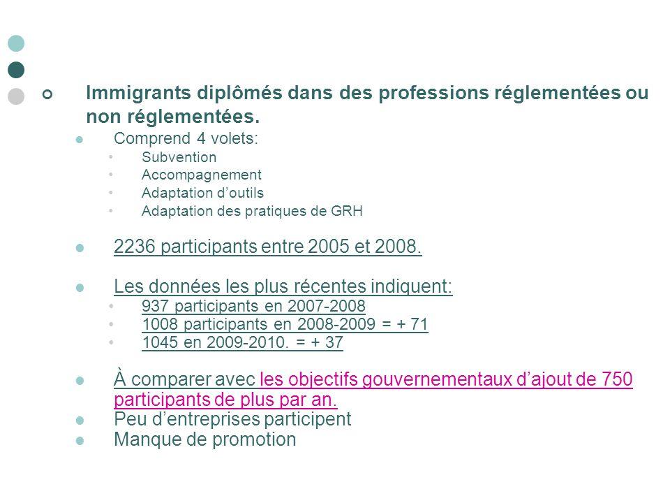 Immigrants diplômés dans des professions réglementées ou non réglementées. Comprend 4 volets: Subvention Accompagnement Adaptation d'outils Adaptation