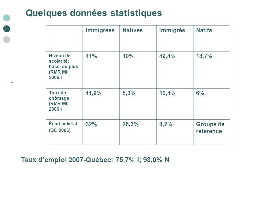 - Quelques données statistiques ImmigréesNativesImmigrésNatifs Niveau de scolarité: bacc. ou plus (RMR Mtl, 2006 ) 41%19%49,4%18,7% Taux de chômage (R
