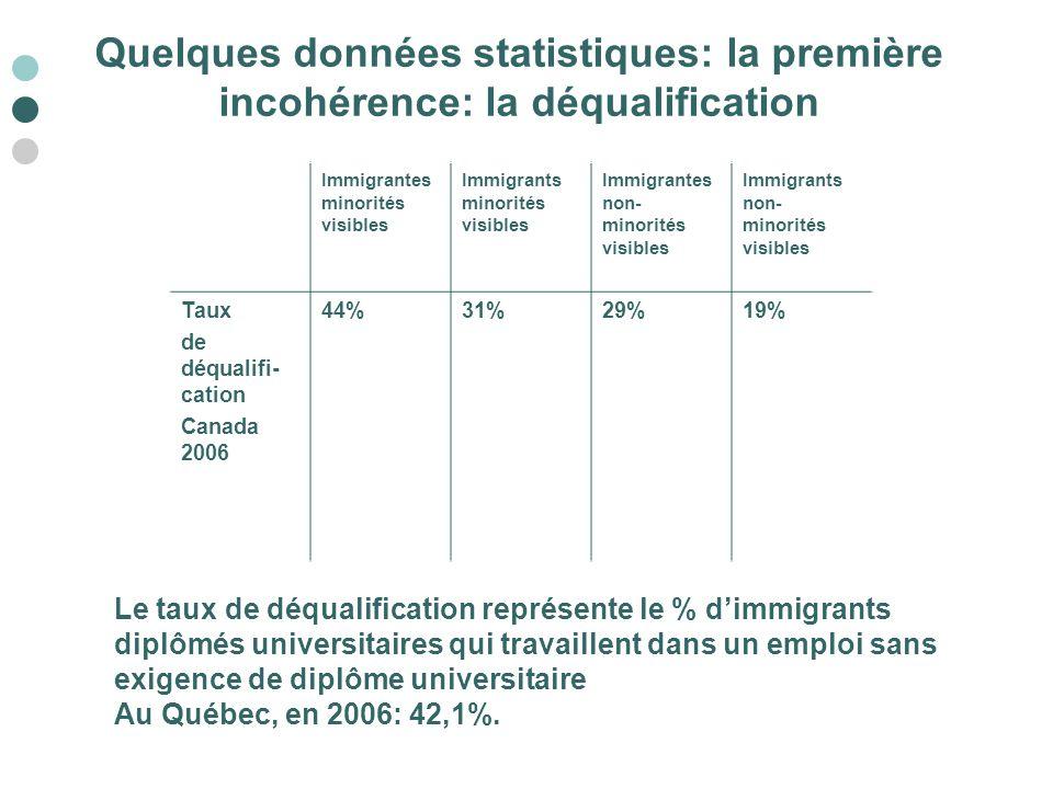 Quelques données statistiques: la première incohérence: la déqualification Immigrantes minorités visibles Immigrants minorités visibles Immigrantes no