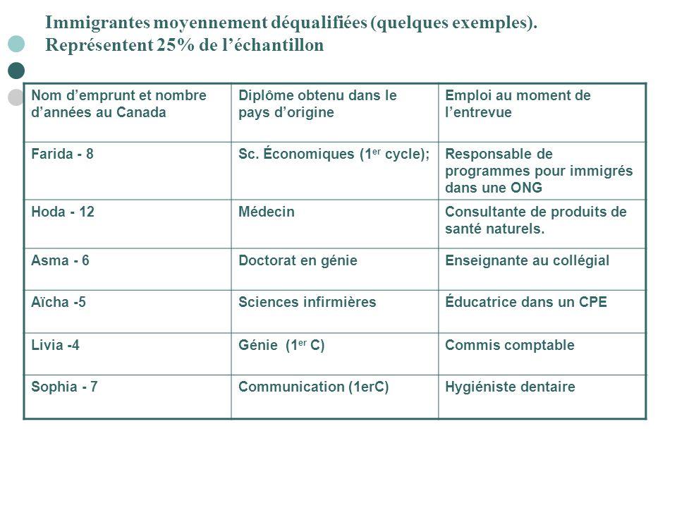 Nom d'emprunt et nombre d'années au Canada Diplôme obtenu dans le pays d'origine Emploi au moment de l'entrevue Farida - 8Sc. Économiques (1 er cycle)