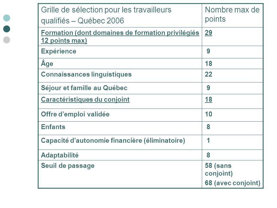 Grille de sélection pour les travailleurs qualifiés – Québec 2006 Nombre max de points Formation (dont domaines de formation privilégiés 12 points max