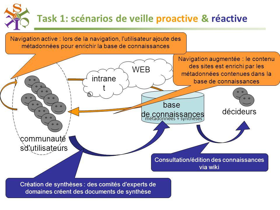 Task 1: scénarios de veille proactive & réactive WEB intrane t base de connaissances Navigation augmentée : le contenu des sites est enrichi par les métadonnées contenues dans la base de connaissances communauté sd utilisateurs Navigation active : lors de la navigation, l utilisateur ajoute des métadonnées pour enrichir la base de connaissances Création de synthèses : des comités d experts de domaines créent des documents de synthèse décideurs Consultation/édition des connaissances via wiki métadonnées + synthèses