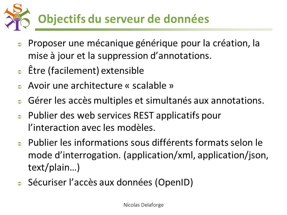 Objectifs du serveur de données  Proposer une mécanique générique pour la création, la mise à jour et la suppression d'annotations.